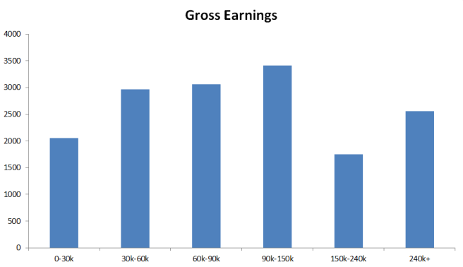 bar-gross-earnings